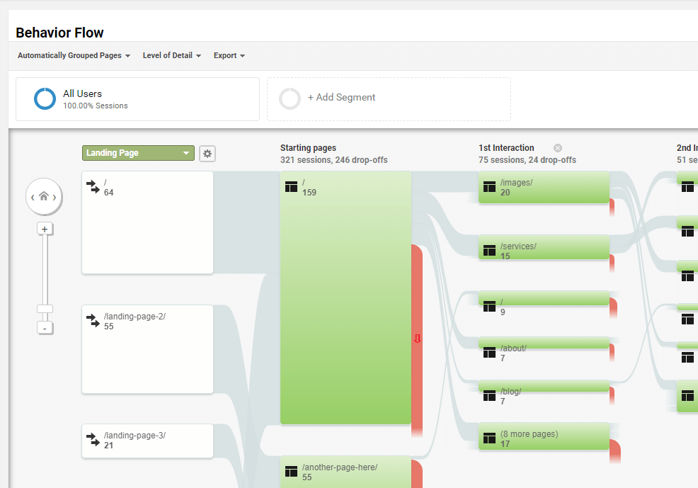 Google Analytics behavior flow for a photography website