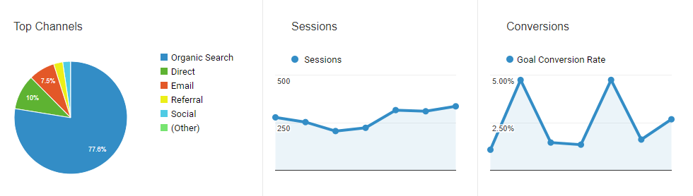 Google Analytics top channels pie chart, sessions and conversions graphs