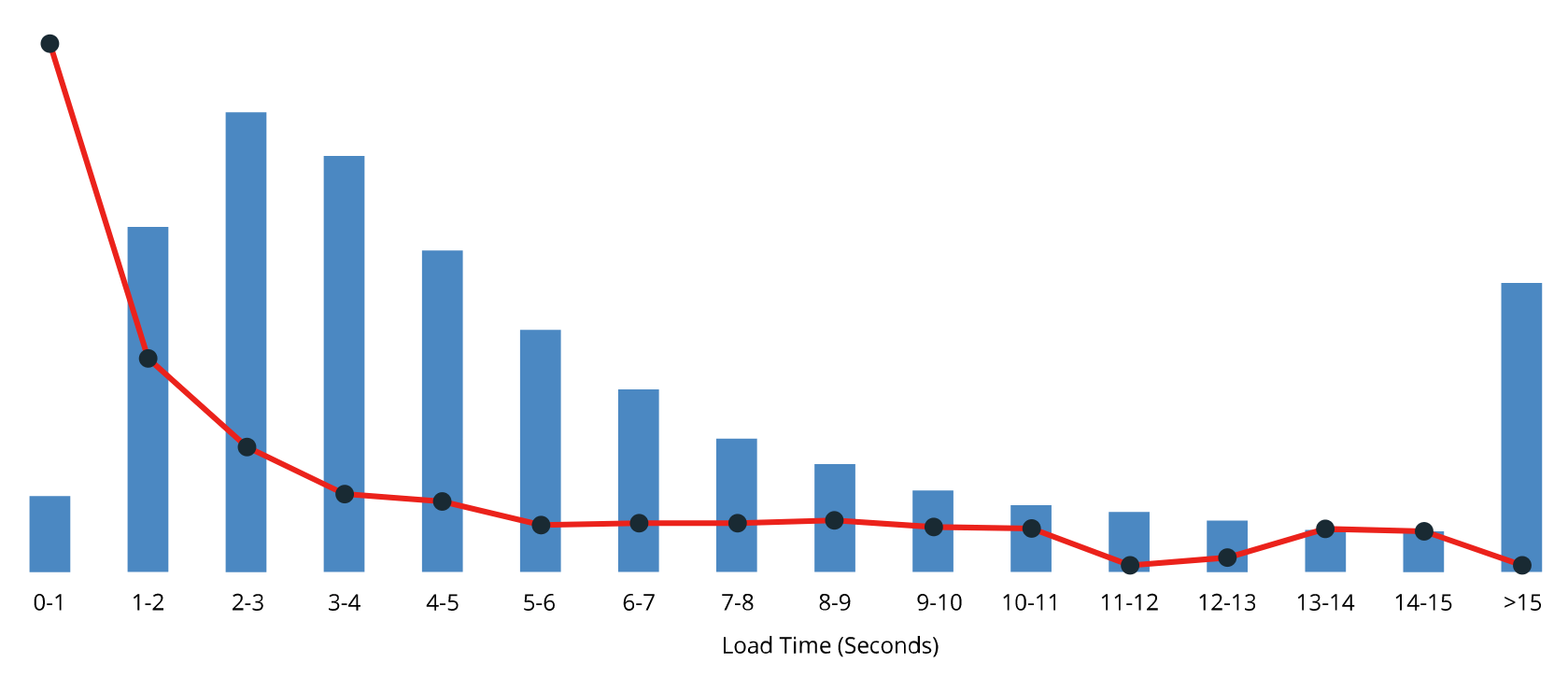 Graph of conversion rate by page load times (from WP Engine)