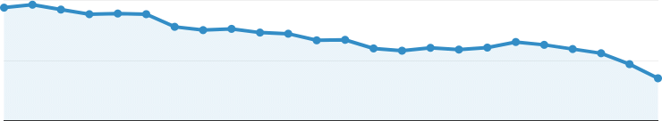 analytics graph going downwards