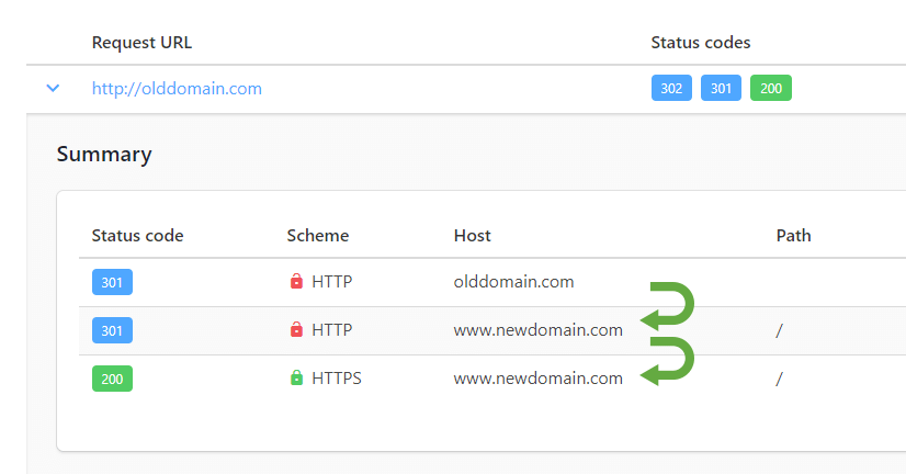 Preview of a nice site to check page error codes and redirect chains