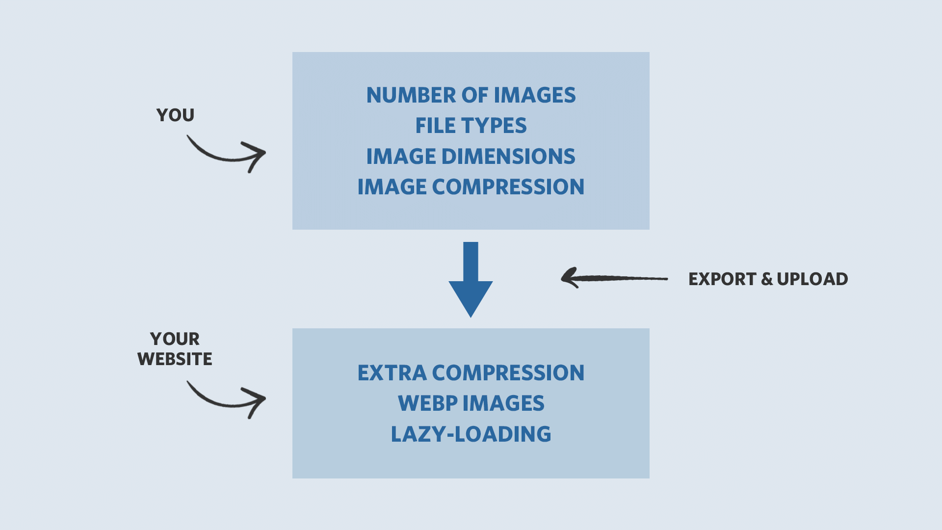 Image optimization guide for photographers