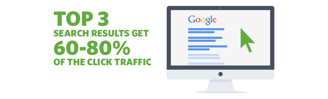 Top 3 search results get 60-80% of the click traffic