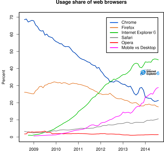 web-browser-usage-share-april-fools