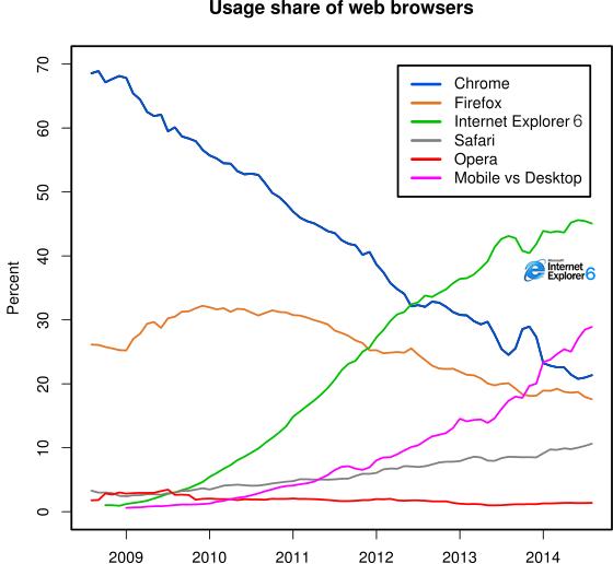 web-browser-usage-share-april-fools