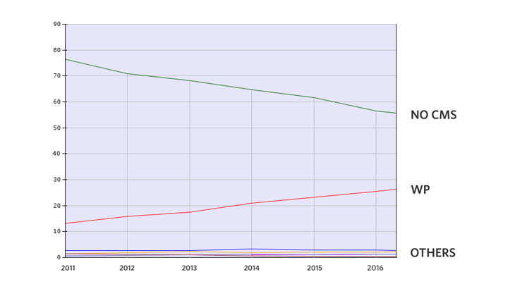 wordpress-cms-stats-graph