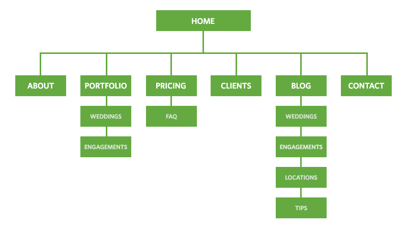 photography website sitemap example