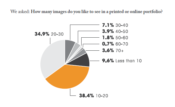 photoshelter survey buyers images portfolio results
