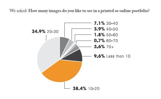 photoshelter survey buyers images portfolio results