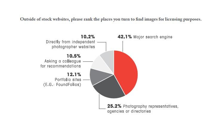 Photo buyers find images for licensing from major search engines 42% of the times