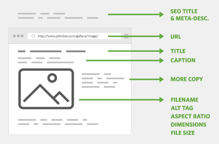 Breakdown of Image SEO components