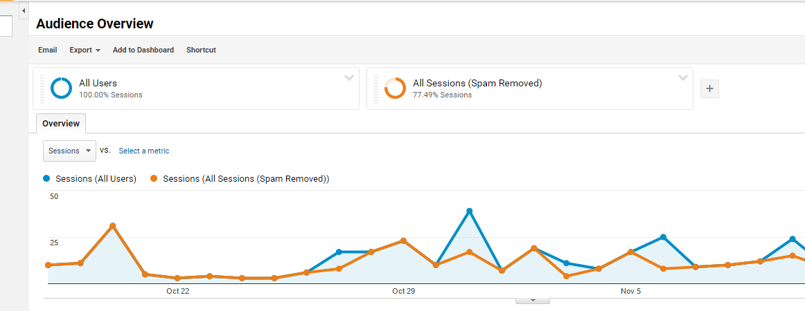 Google Analytics report with spam removed segment