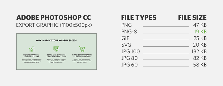 Comparing file sizes between JPG, PNG-8, PNG-24, GIF, SVG