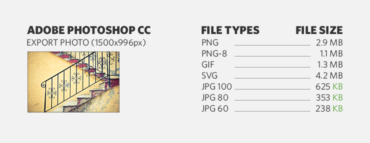 Comparing photo file sizes based on file type (PNG, GIF, SVG, JPG)