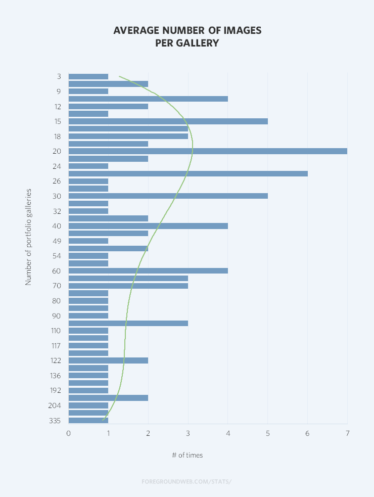 Statistics on the average number of images per photography gallery