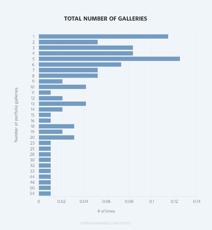 Statistics on the total number of portfolio galleries on photography websites