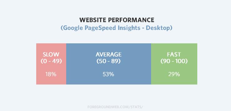 Statistics on photo website page load speeds on desktops