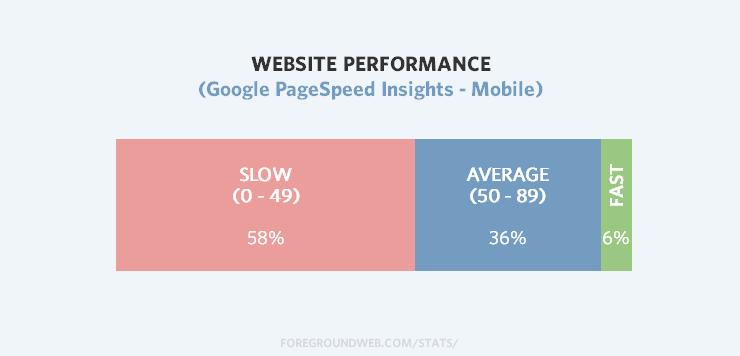 Photography website statistics