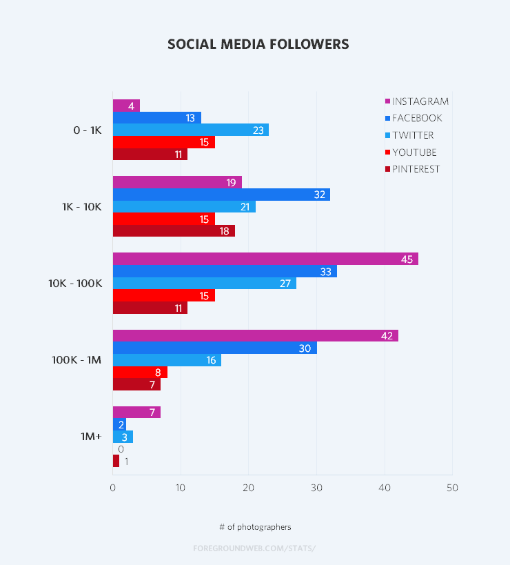 Statistics on social media follower numbers for famous photographers