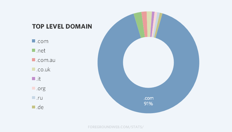 Top level domain statistics for photography websites