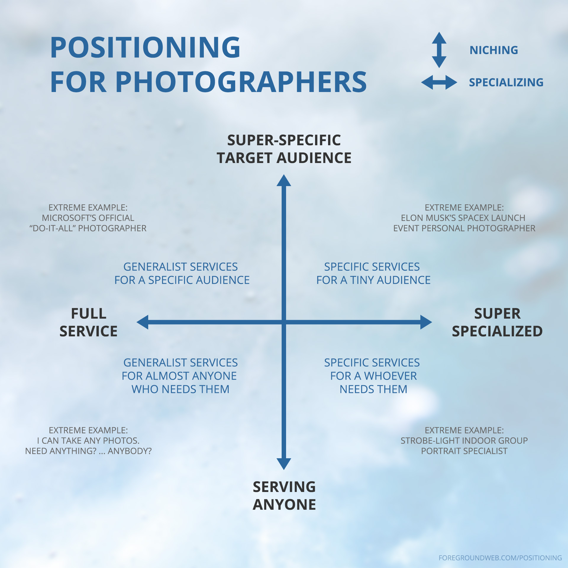 Business positioning chart for photographers: niching vs specializing, with examples